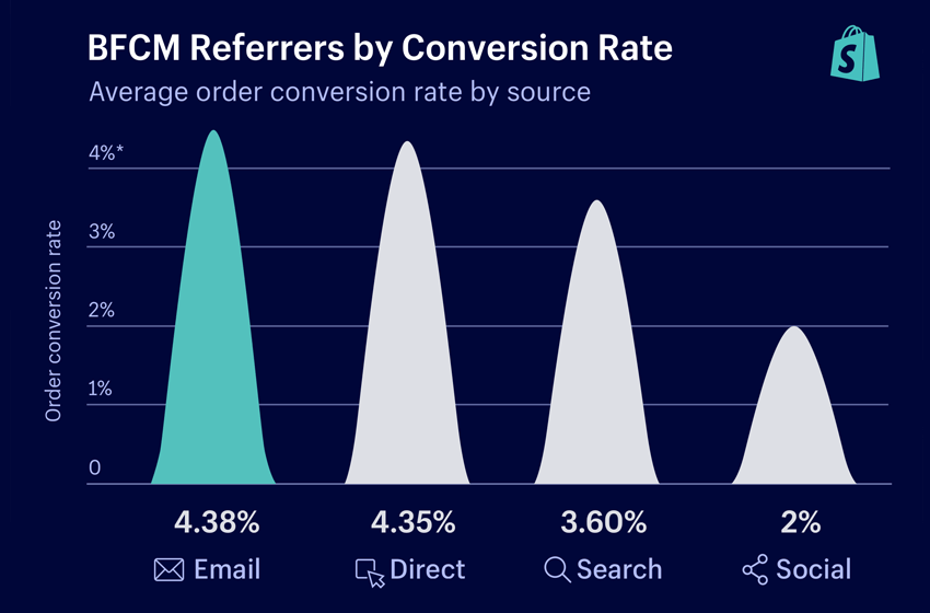 2018 Shopify BFCM Results: Sales Peaked at $870,000 ... Per Minute!