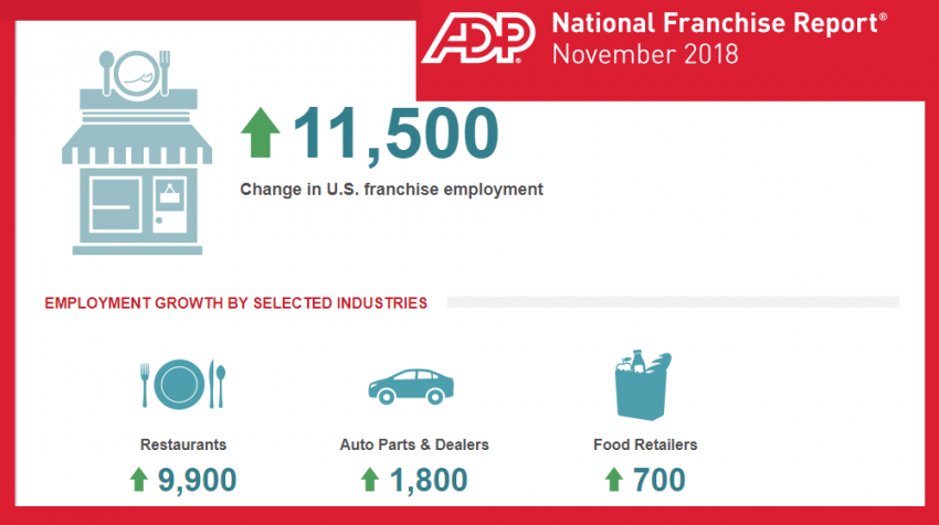 November 2018 ADP National Employment Report