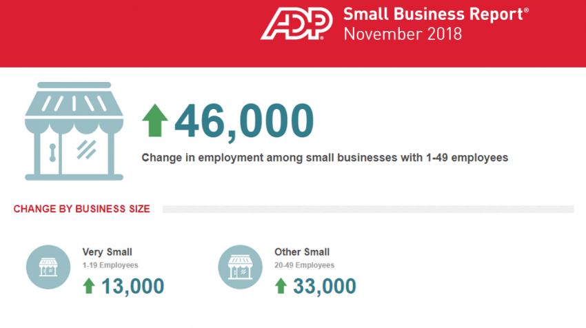 November 2018 Small Business Report: Small Business Adds 46K Jobs in November