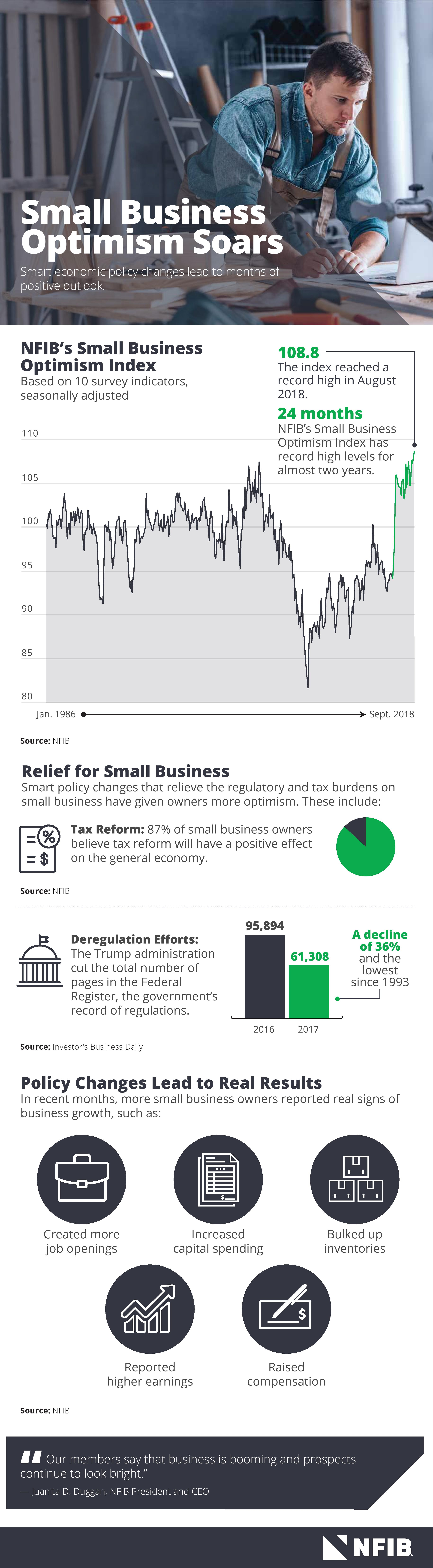 NFIB: Policy Changes the Reason for Record Small Business Optimism