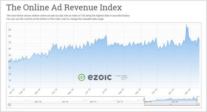 ad rates for 2018 - seasonality