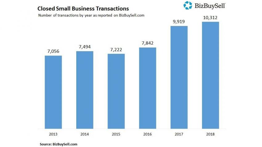 BizBuySell Annual 2018 Insight Report