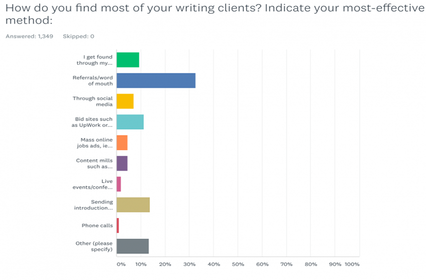 How Much Do Freelance Writers Make?