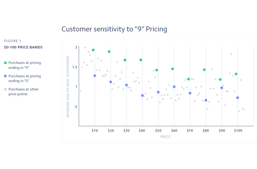 Should You Use Psychological Pricing Online?
