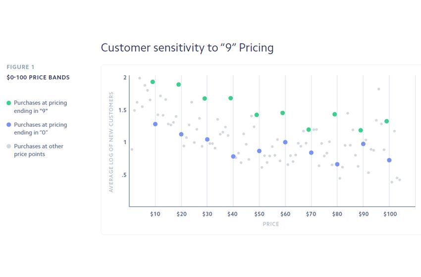 Should You Use Psychological Pricing Online?