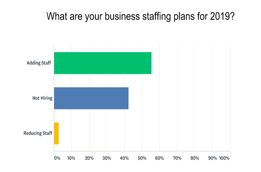 2019 Small Business Expectations: 60% of Small Business Owners Say They Will See An increase In 2019
