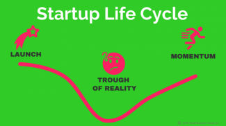 Startup Life Cycle in One Chart