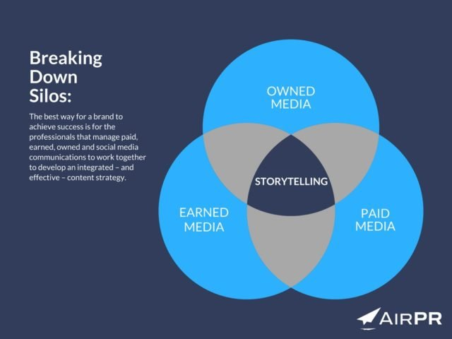 "What Is ""Owned, Earned and Paid Media""?"