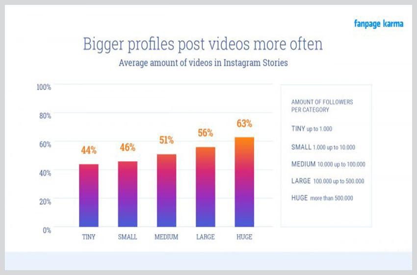 News Data Reveals Instagram Stories Stats