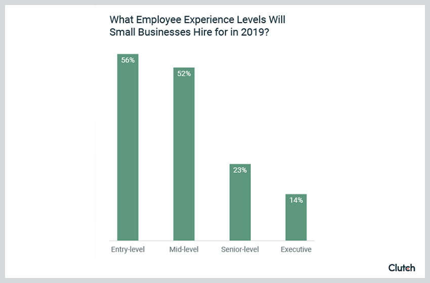 2019 Recruiting Trends: 39% of Small Business Hires This Year Will Be Sales and Marketing Staff