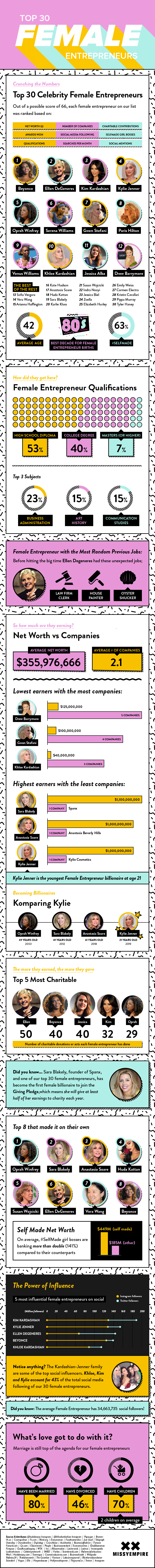 Top Female Entrepreneurs Statistics