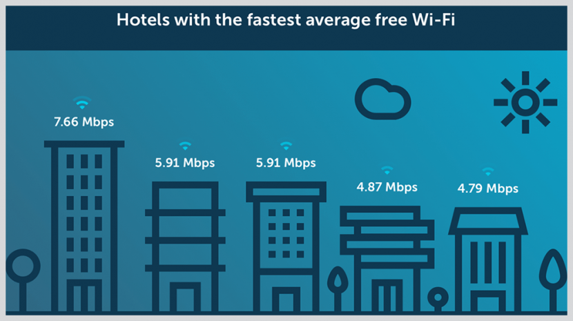Rodeway Inn Wins Fastest Hotel WiFi Honors for 2019