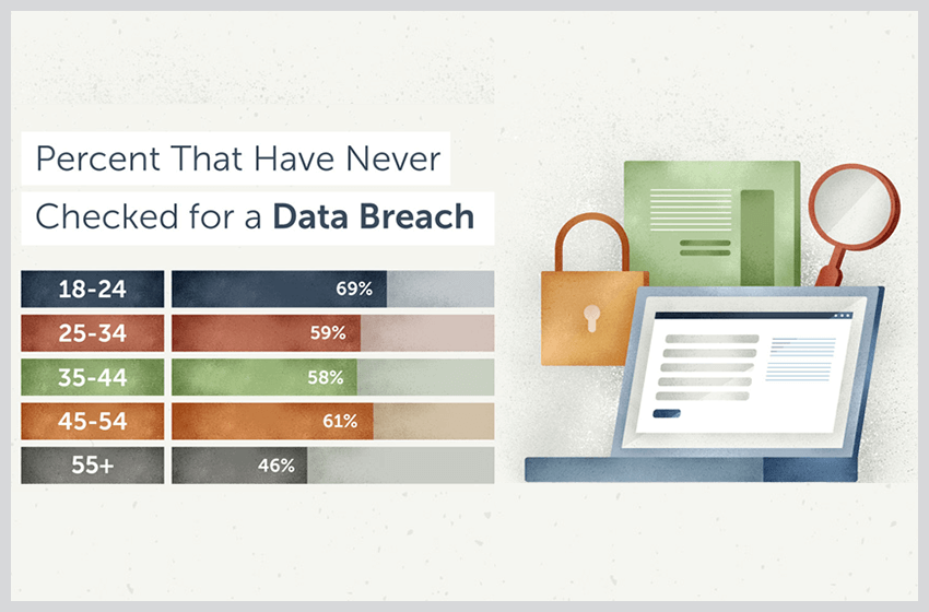 Fight Cybersecurity Complacency With These Basic steps to protect your data