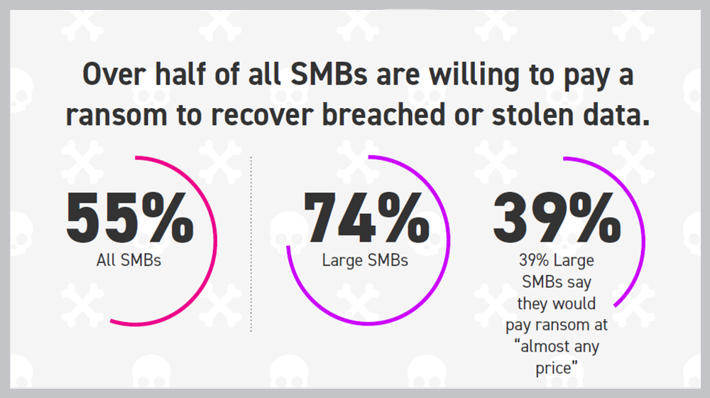 Ransomware Statistics: 55% of Small Business Owners Would Pay to Solve an Attack