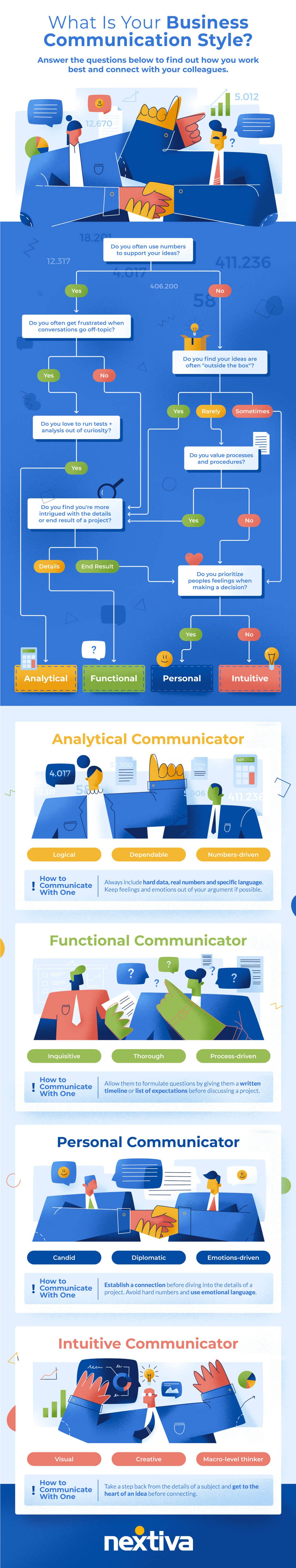 How to Work With the 4 Different Types of Communication Styles