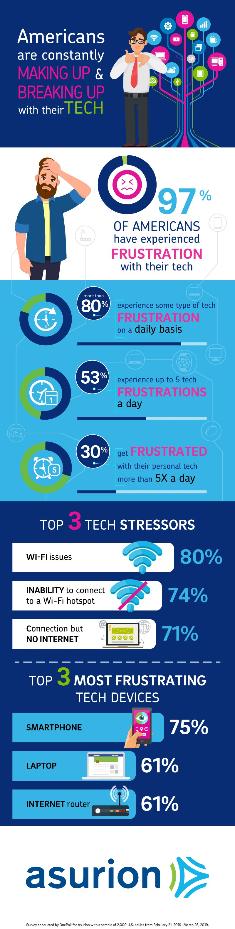 80% of Americans Experience Technology Frustration on a Daily Basis