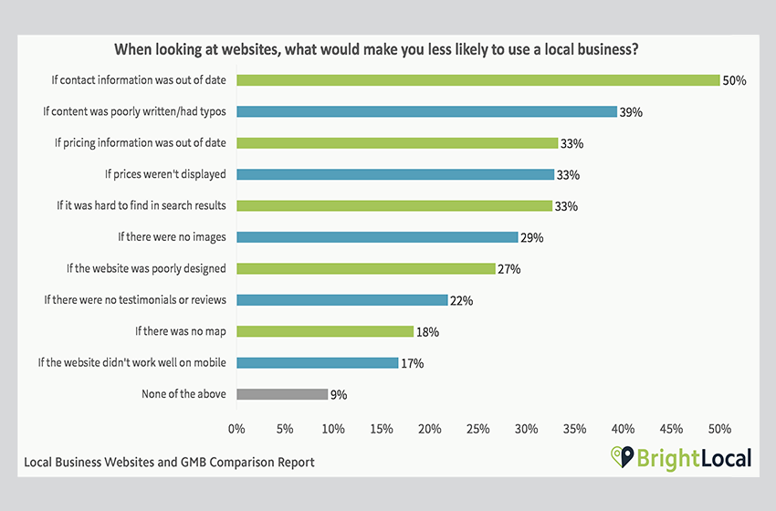 Customer Contact Statistics