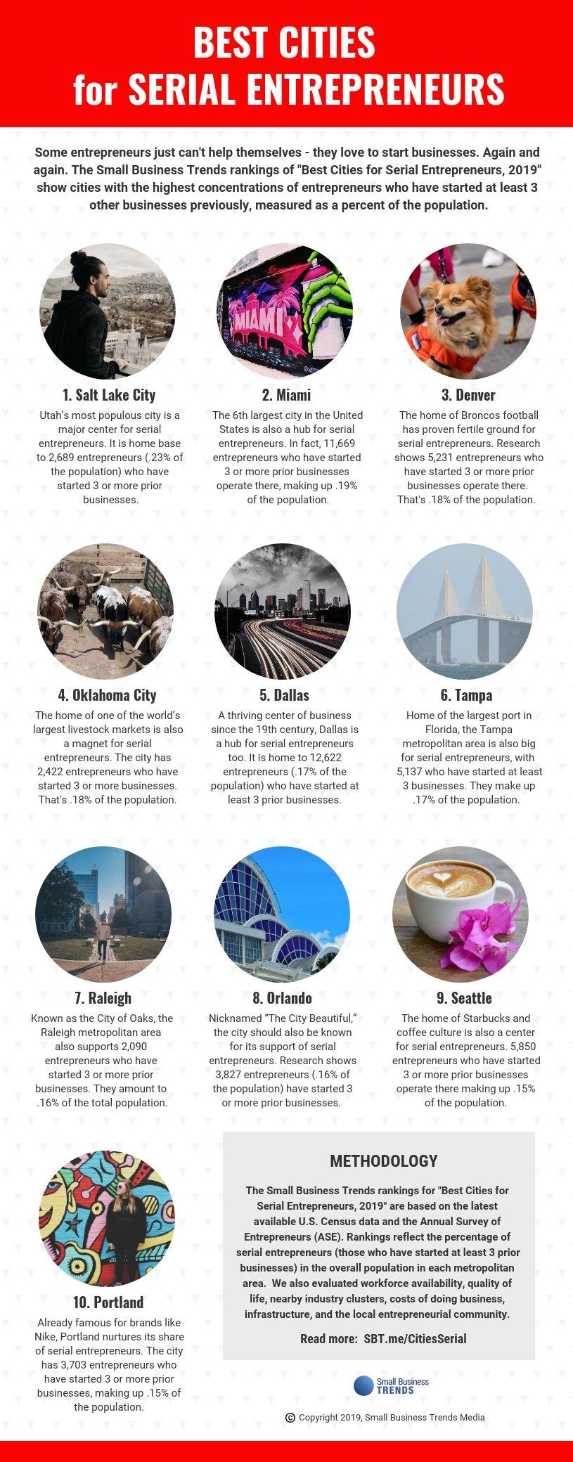Best Cities for Serial Entrepreneurs