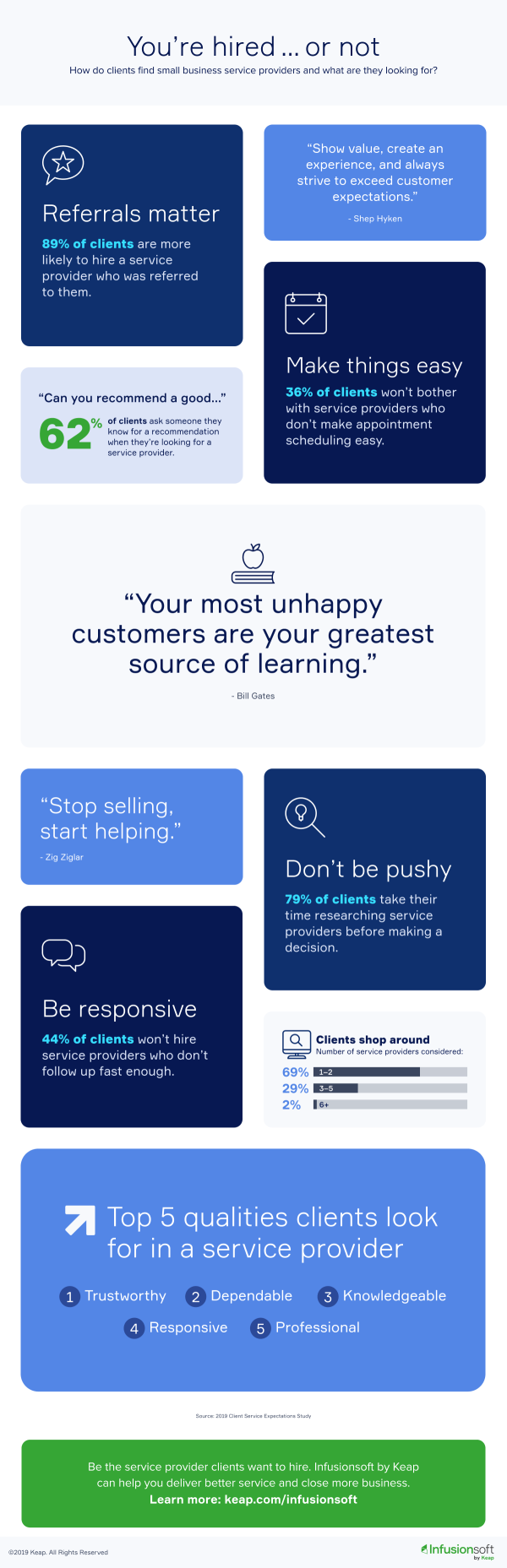 Service Business Customer Expectations - Advice From the Clients