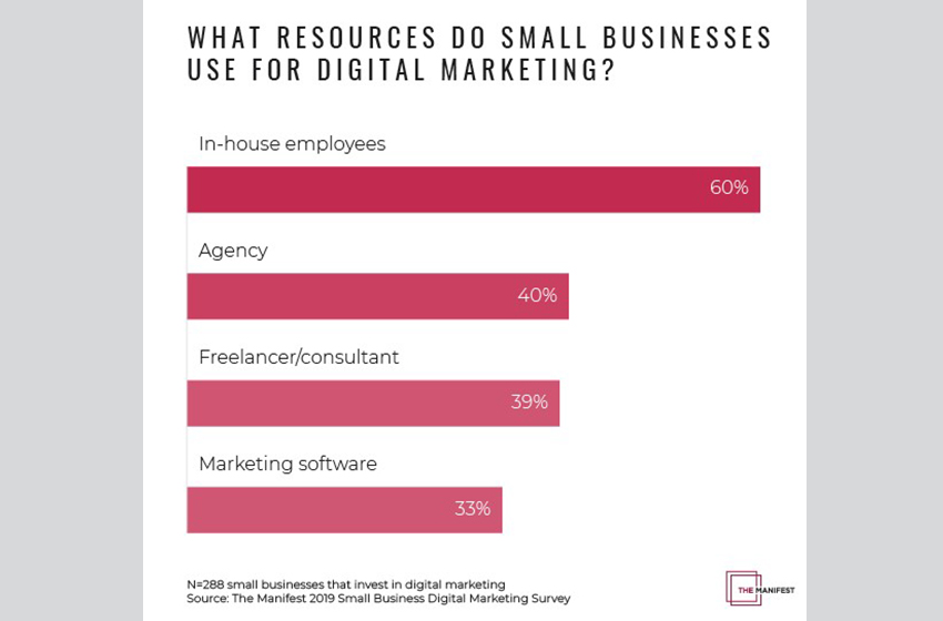 Just 6% of Small Businesses Focus on Keeping Customers