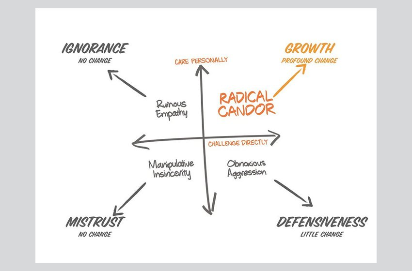 How Introducing Radical Candor Will Boost Your Team