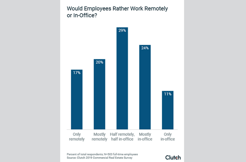 What Employees Want in an Office Space