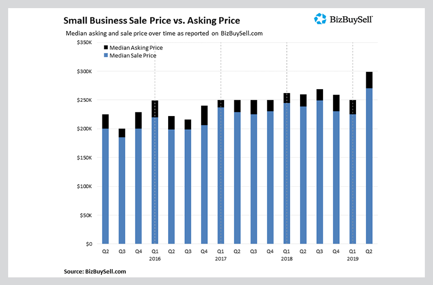 BizBuySell Q2 2019 Insight Report: Q2 Ranks as the Most Active Quarters of Business Sales Over the Last Decade