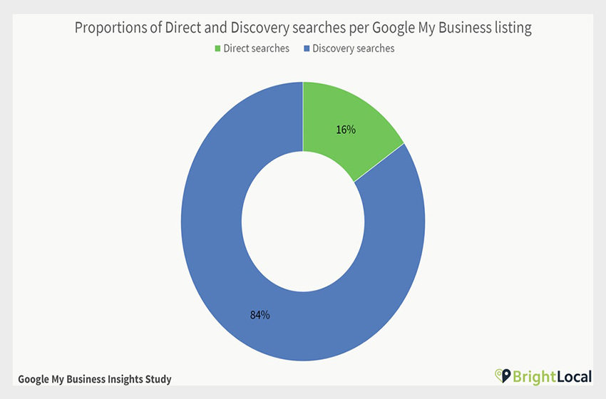 Google My Business Insights Study