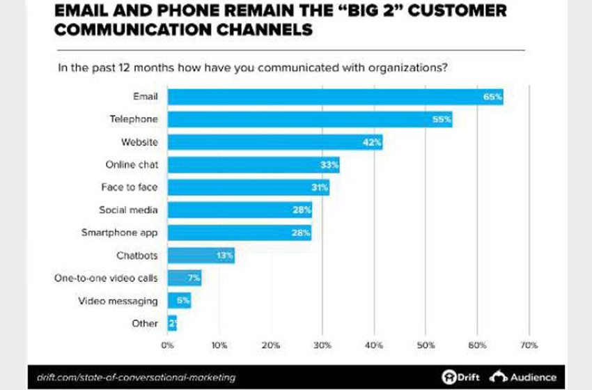 The State of Conversational Marketing in 2019