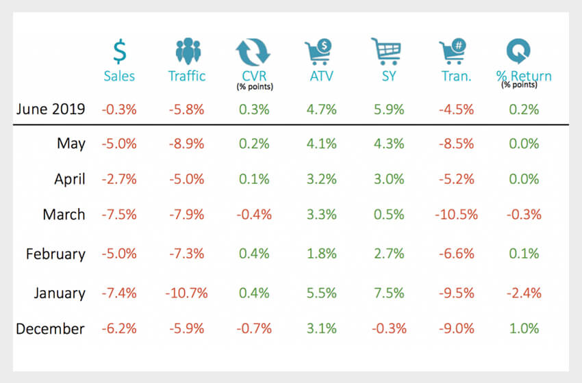 Retail Numbers for June 2019