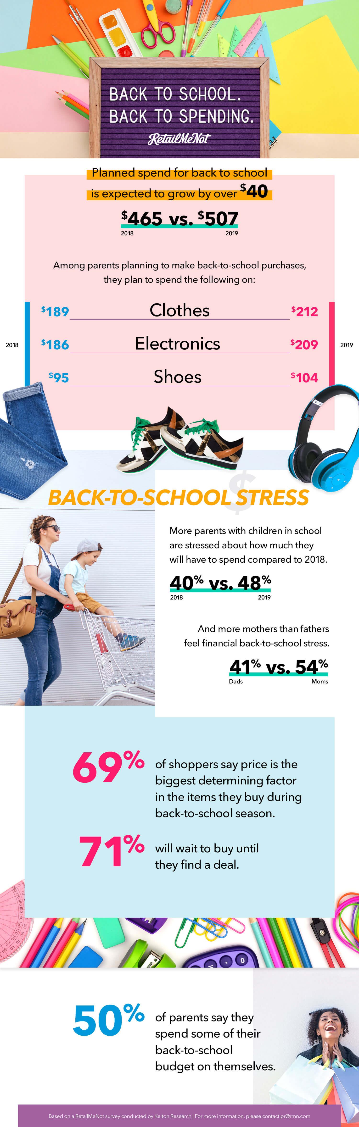 2019 Back to School Statistics