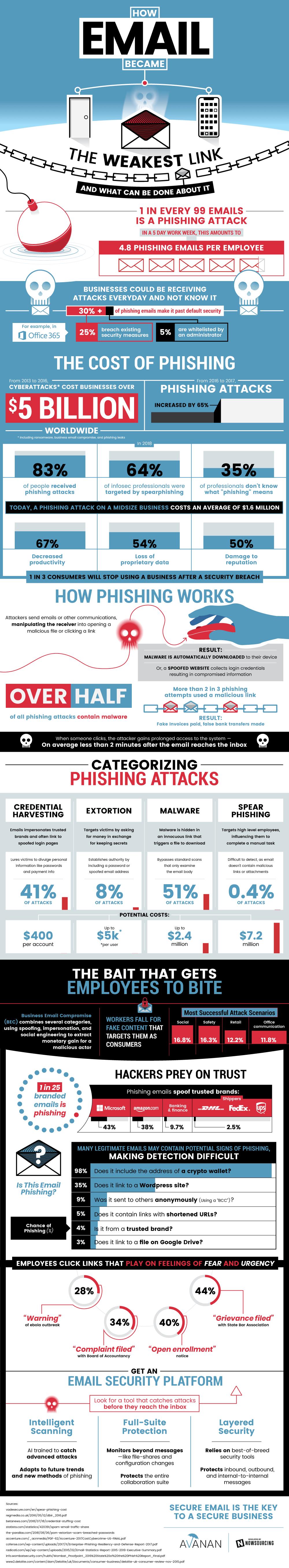 Phishing Statistics [Infographic]