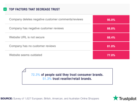 Image for factors that decrease trust