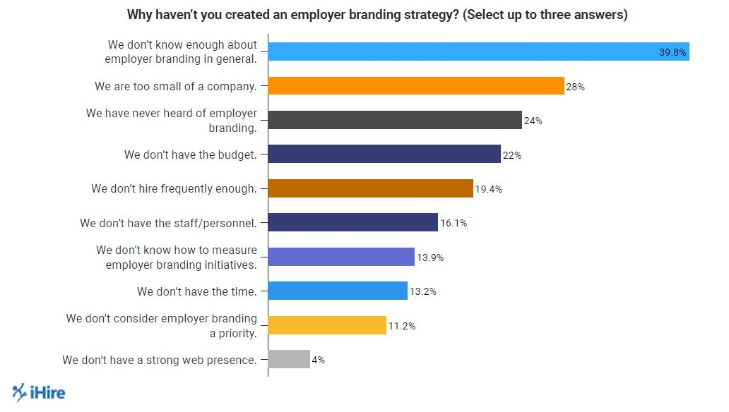 39% of US Companies Do Not Have an Employer Brand Strategy
