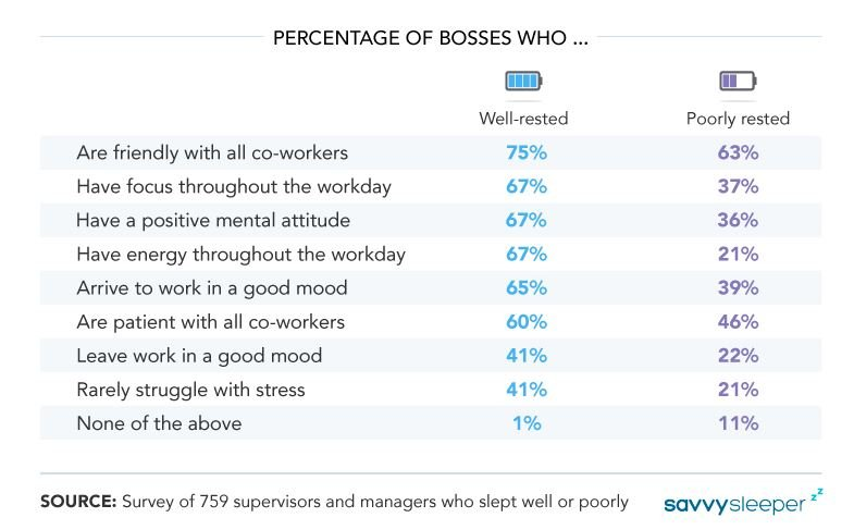 Effects of Sleep Deprivation on Supervisors