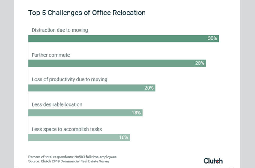5 Challenges of Office Relocation