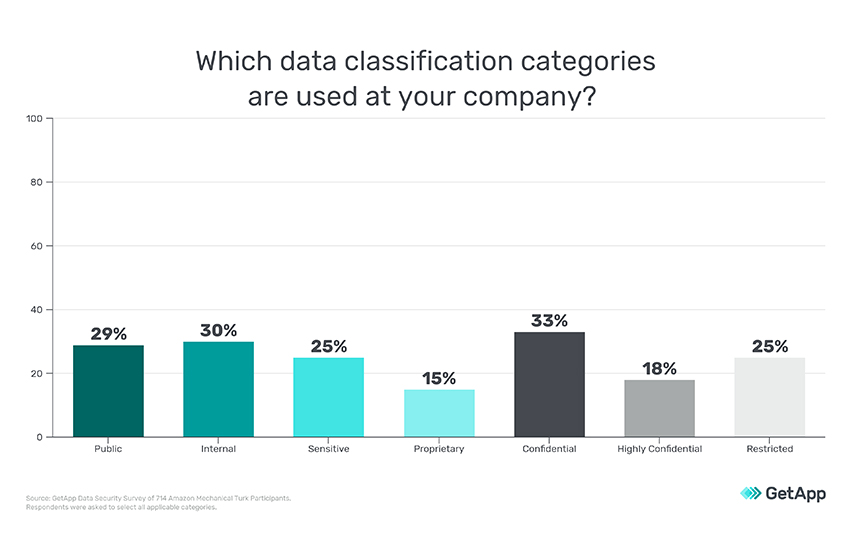 Why Should You Have A Data Classification Policy?