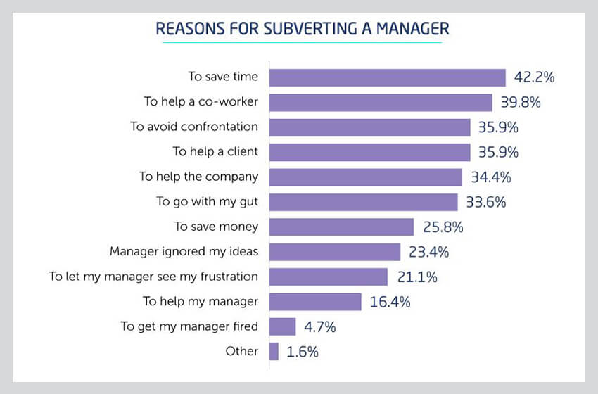 Are You More Qualified than Your Boss? 21% Believe They Are - Small