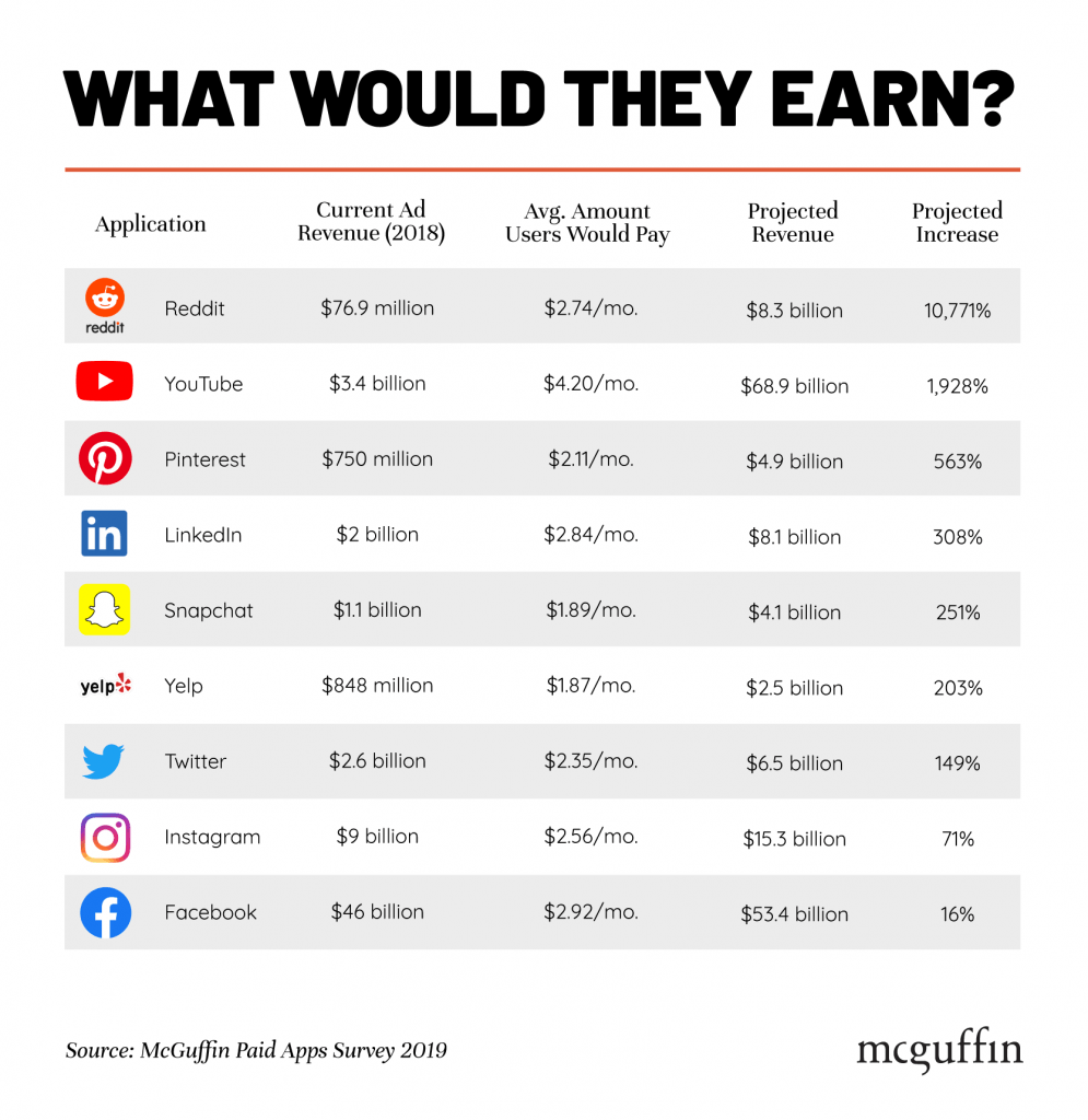 How Much Would App Makers Earn?