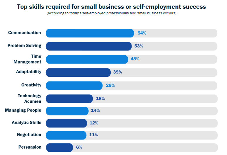 top skills required for small business image