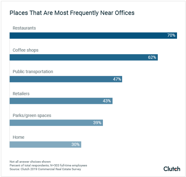 Places that are most frequently near offices
