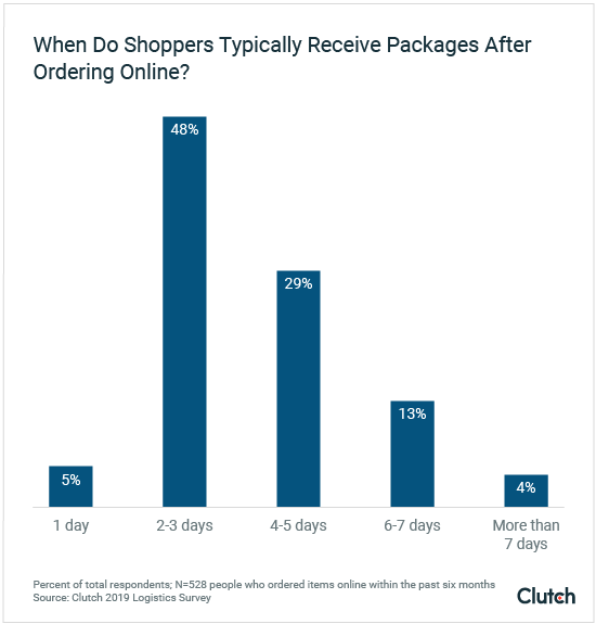 When do shoppers typically receive packages after ordering online?
