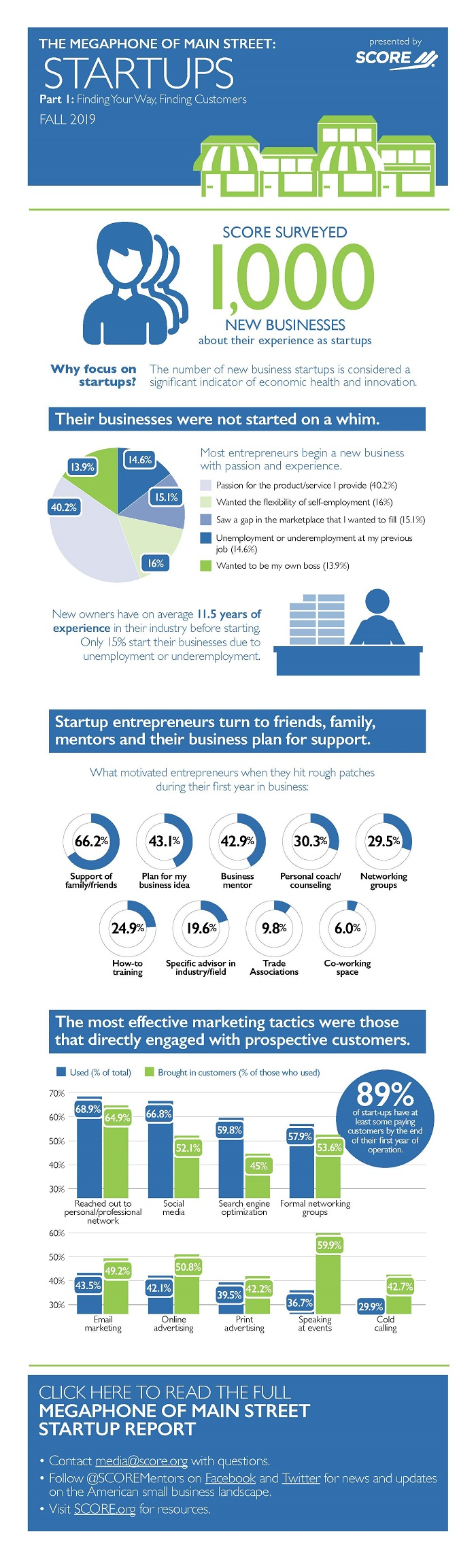 Here are the Latest Entrepreneur Statistics