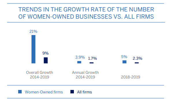 businesses owned by women