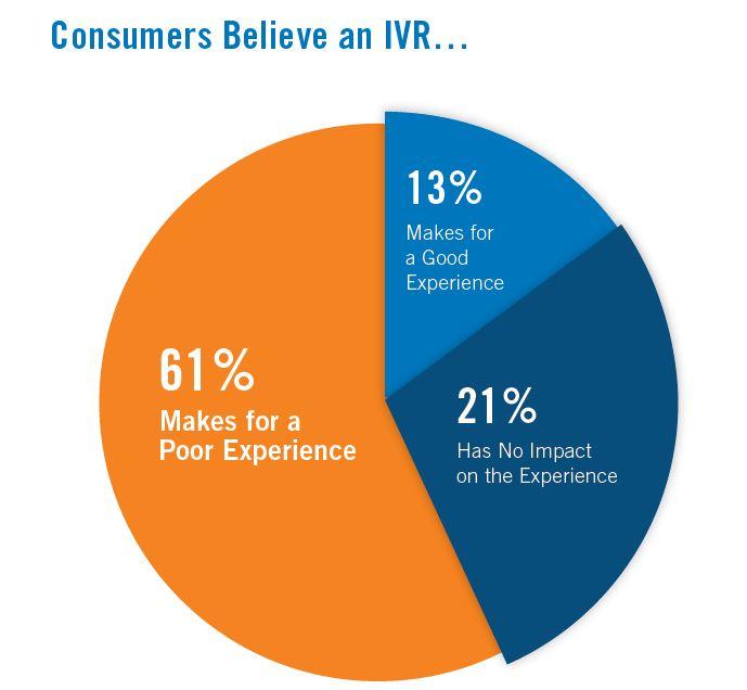 IVR Statistics