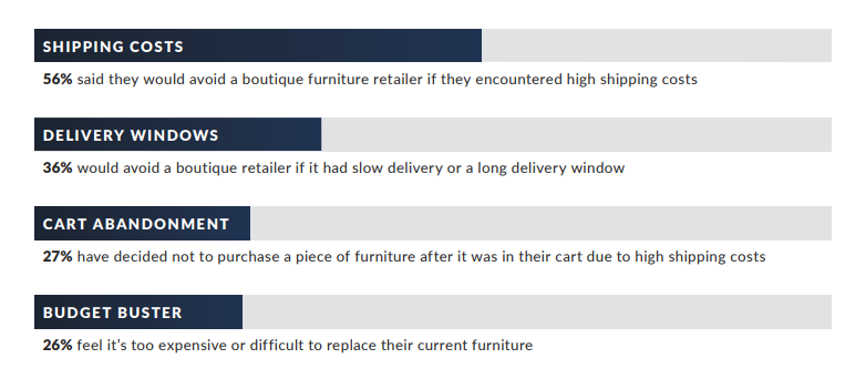 How small furniture retailers can boost growth