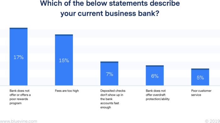 2019 Small Business Banking Trends