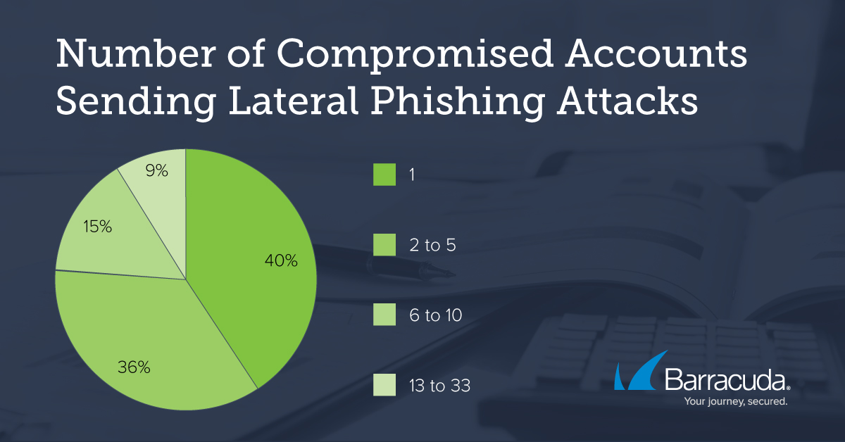 Do You Know What a Lateral Phishing Attack Is?