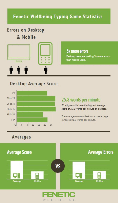 Typing Statistics