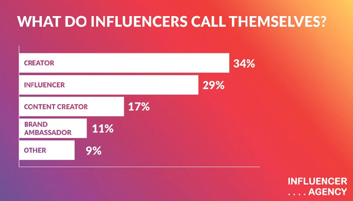 Are You am Instagram Creator or Influencer?